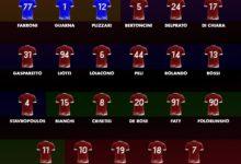 Reggina, la numerazione di maglia: Denis e Bellomo non cambiano, la 7 a Ménez. E la 9…